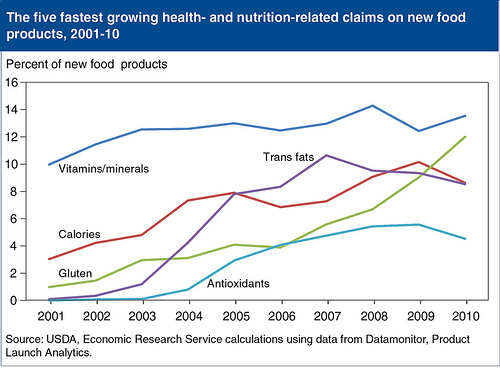 THE GREEN LINE IS GLUTEN in this chart of the FDA's five fastest growing health and nutrition-related claims on new food products from 2001 to 2010.