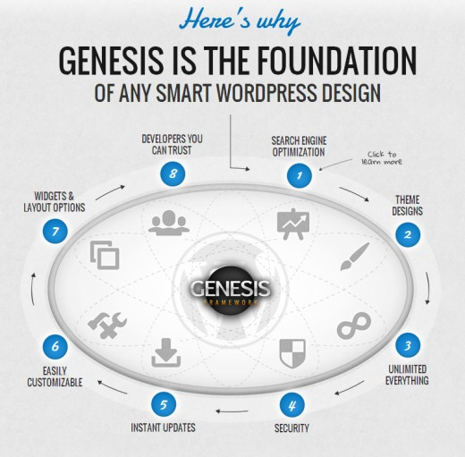 A product by Studiopress, the Genesis Framework is one of the most powerful structures today.