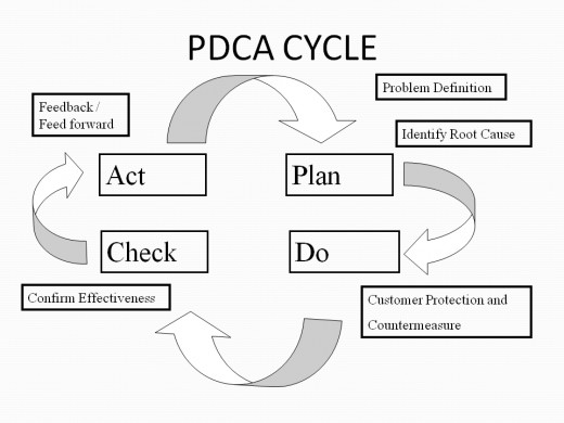 Implement PDCA on your own business