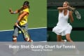 A Tennis Shot Quality Chart / Guide - Depth and Placement Regions
