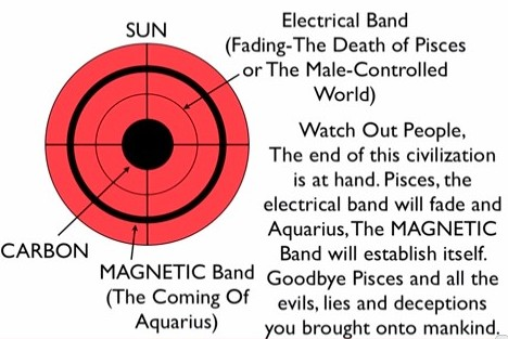 magnetic changes in the sun
