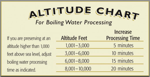 Altitude chart for boiling water for processing foods (from instruction number 5)