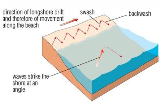 Longshore Drift Diagram Bbc