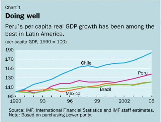 Peru per capita GDP growth since 1990