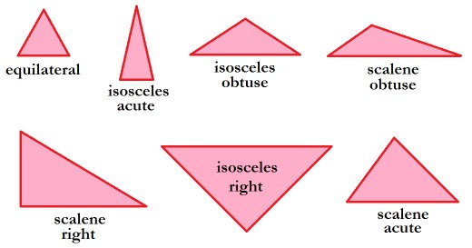 Seven types of triangles.