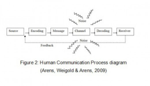 The Simplified Communication Process