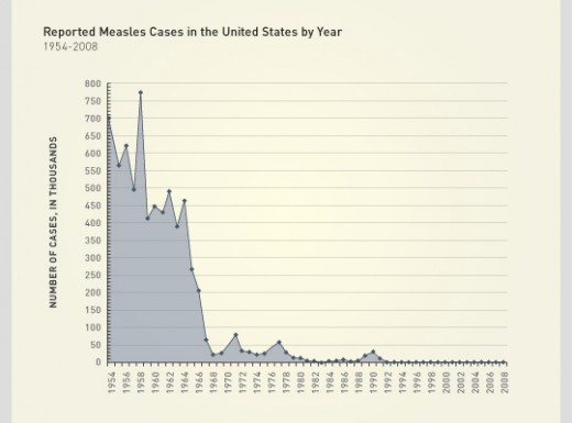 Measles and vaccines in the US