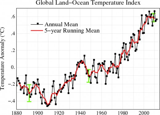 Line plot of global mean land-ocean temperature index, 1880 to present, with the base period 1951-1980. The black line is the annual mean and the red line is the five-year running mean.