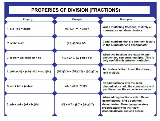 properties of division or fractions table