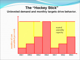 Hockey Stick Graph of Output caused by focusing on monthly output only.