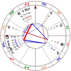 Best Free Astrology Sites