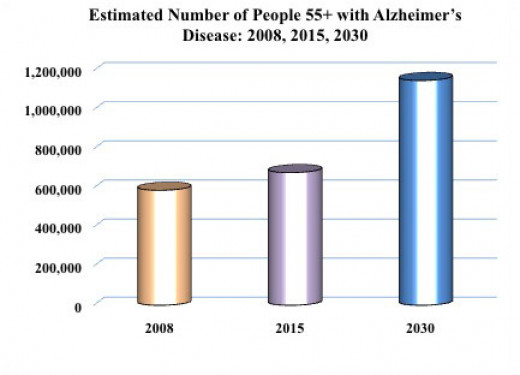 This is a projection of Alzheimer's Disease in California.