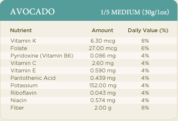 The Avocado is nutrient dense and contains essential vitamins, minerals and phytonutrients: