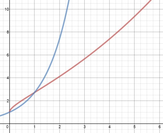 Graphs of y = e^sqrt(x) (red) and y = e^x (blue).