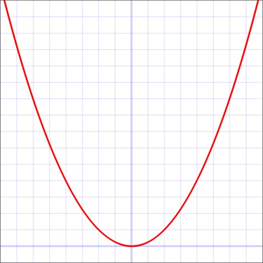 Graph of y = (x/2)^2 = 0.25x^2