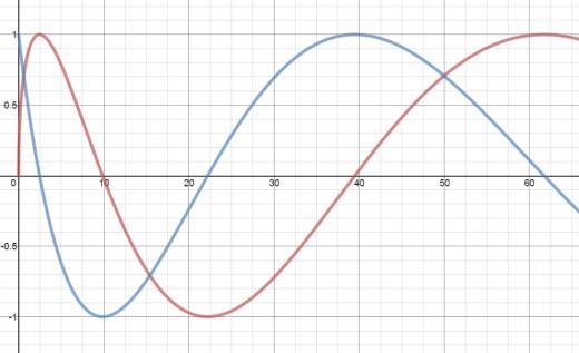 Graphs of y = sin(sqrt(x)) in red and y = cos(sqrt(x)) in blue.