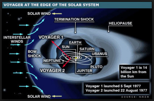 Voyager's location