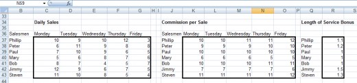 Example of data stored in multiple ranges which will be used to illustrate SUMPRODUCT in Excel 2007 and Excel 2010.