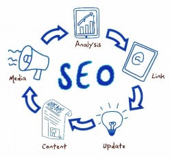 How to Do Search Engine Optimization in the Right Way