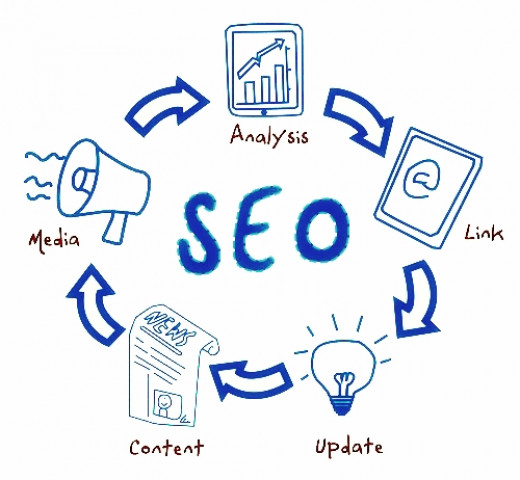 Do SEO in the Right Way