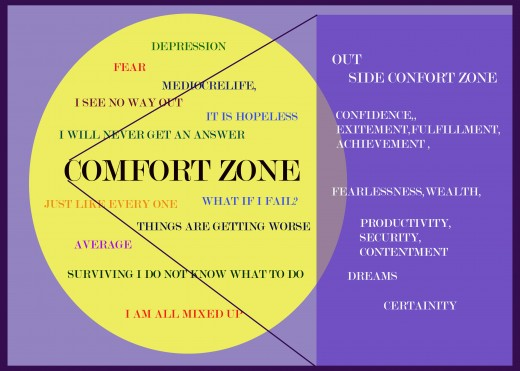 What lies inside and out side of comfort zone.