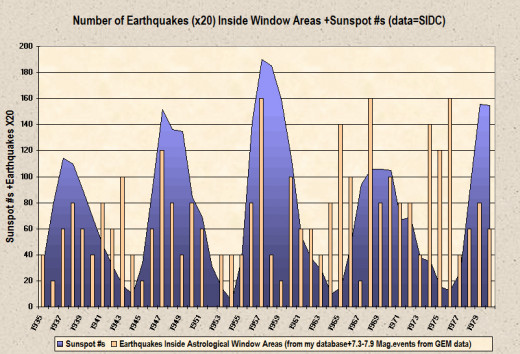 Earthquakes inside astrologically determined window areas from my database (90 events) plus 7.3-7.9 magnitude earthquakes from the GEM database (73 events; duplicates removed) compared to sunspot activity for the 1935-1980 period.