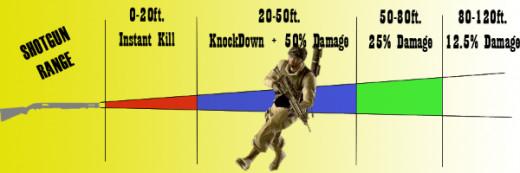 shotgun range (non slug)