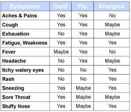 The difference between cold, flu and allergy. For better view, click on picture or go to the source.
