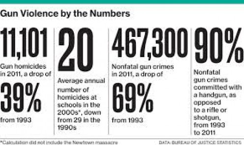 Stats about guns that are a shame. It's important to protect ourself but it should be harder to get guns for security reasons because as it stands now it's easy to obtain a firearm at gun shows in certain areas in America.