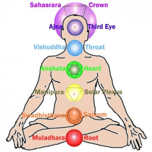 The seven major chakras and their colors
