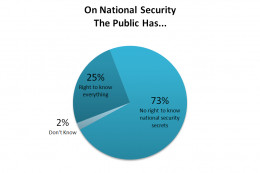 This is a sample of a pie chart on HubPages