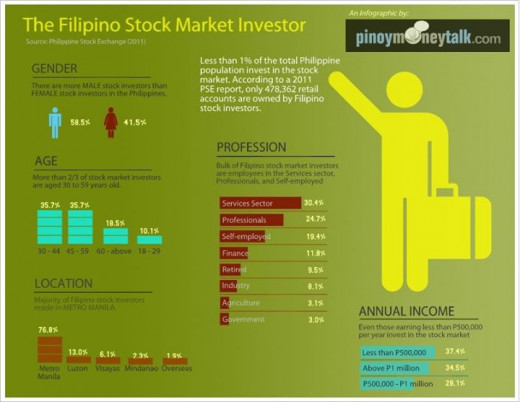 Data accdg. to the 2011 report by the Philippine Stock Exchange.