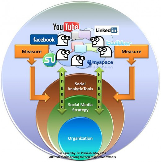 Optimizing Social Media engagement requires skill and considerable expertise and knowledge