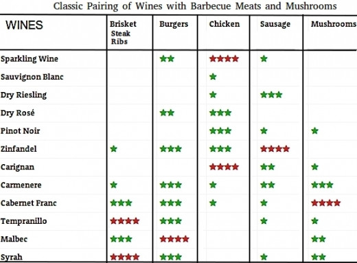 Wine and barbecue meat pairing summary