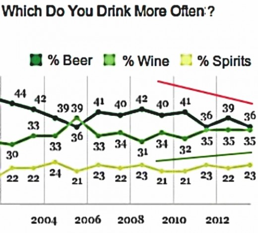 Poll data shows that beer is becoming less popular and is being replaces as the drink of choice by Wine and Spirits