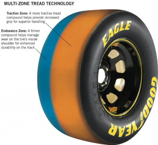 A graphic representation of Goodyear's dual zone tires