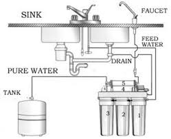 simple water filtration at home