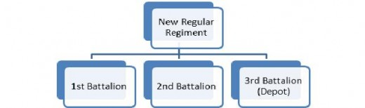Figure 3: A New Regular Regiment, subdivided into three Battalions.