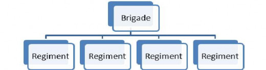 Figure 1: A Brigade subdivided into four Regiments.