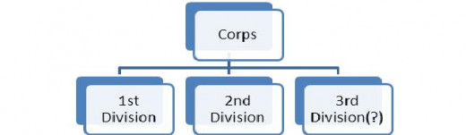 Figure 3: A Corps subdivided into two or three Divisions.