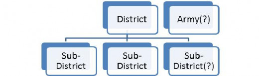 Figure 5: A District subdivided into three Sub-Districts.