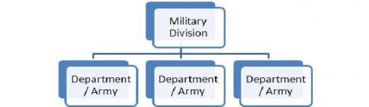 Figure 8: A Military Division comprised of three Departments.