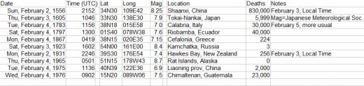 A list of significant earthquakes occurring on February 3rd or 4th (see notes for February 2nd and 1783 earthquakes).