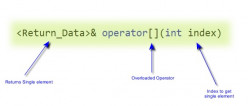 C++ - Overloading array subscript [], Function call () Operators - Example