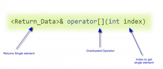 Overloading Index Operator