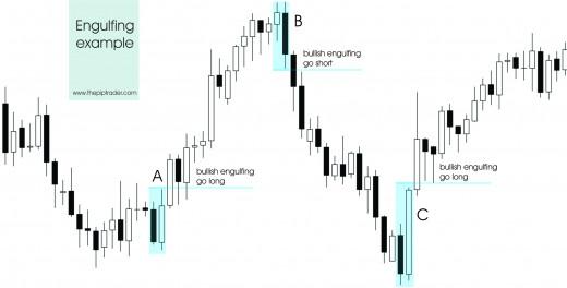 Engulfing Trade Example