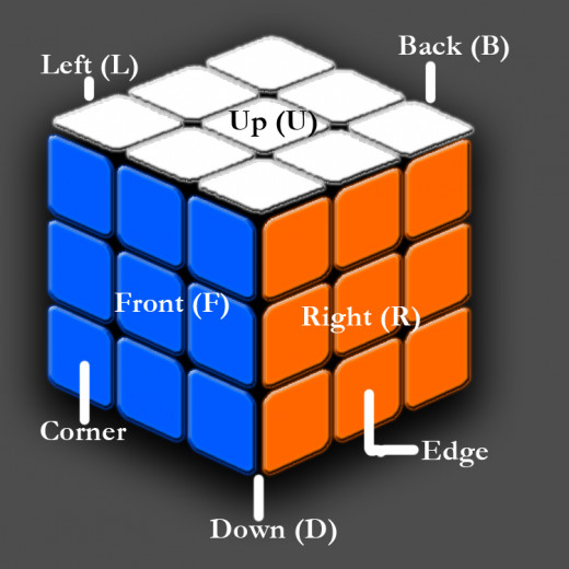 Notations for a Rubik's Cube