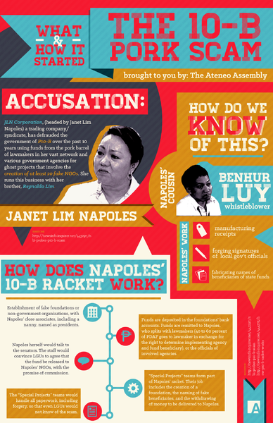An infograph on the basics of the Priority Development Assistance Fund scam, produced by the Assembly, the Political Science Organization of the Ateneo de Manila University. Date:14 August 2013, 05:39:46 Source:Flickr: PDAF_3/Author : Bella