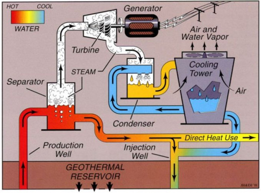 This schematic shows the basic construction of a geothermal energy producing plant. The set up is the same as that for nuclear or fossil fuels, except that these are replaced by heat from deep in the earth.