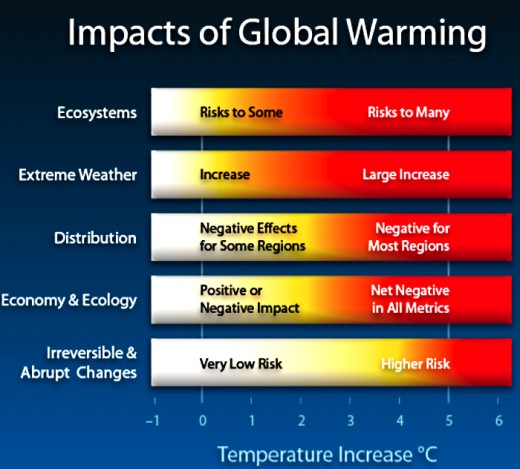 The impact of various degrees of Global Warming
